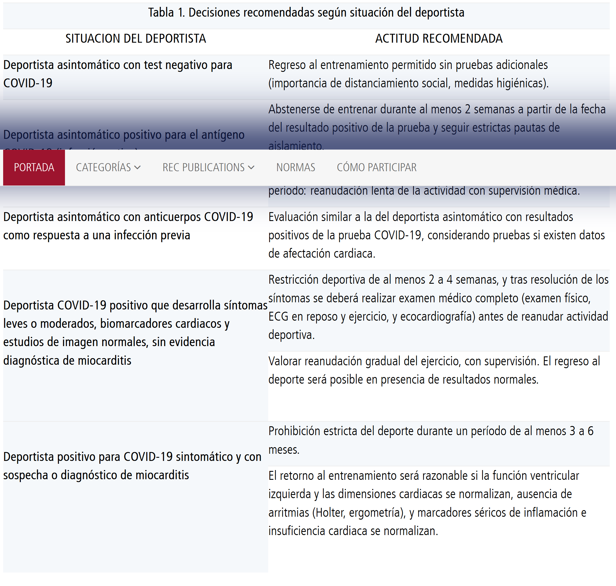 Deportista positivo para COVID-19 sintomático y con sospecha o diagnóstico de miocarditis